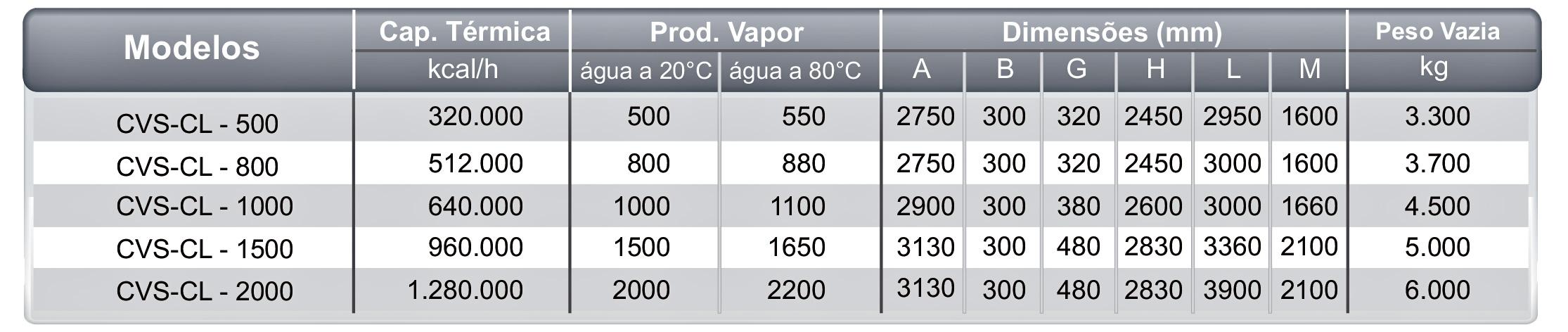Dados Técnicos CVS-CL Icaterm