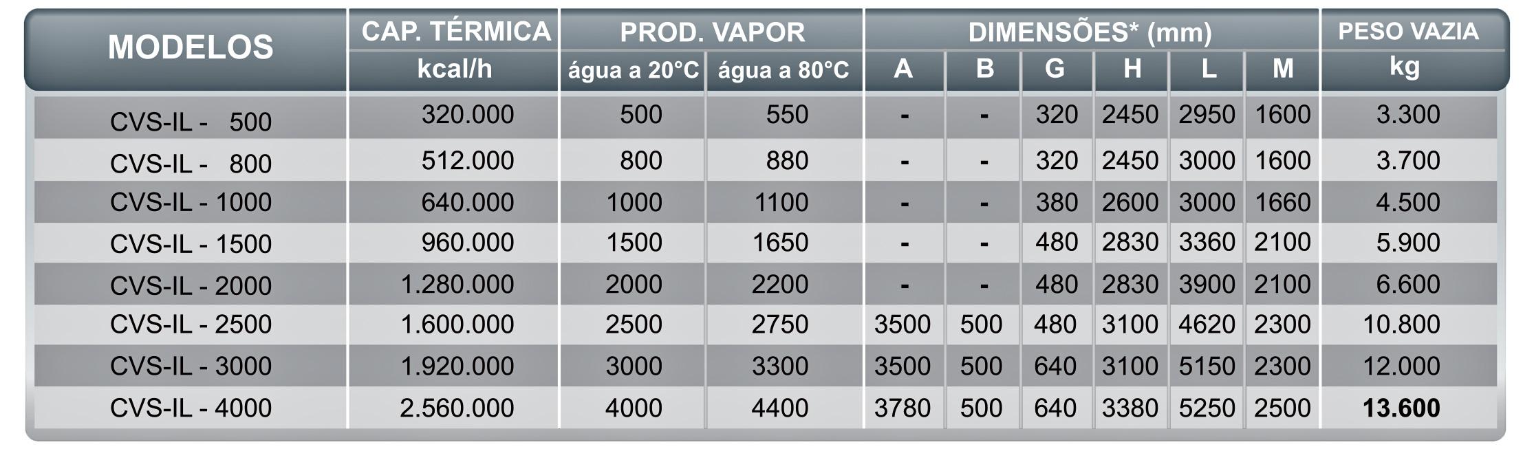 Dados Técnicos CVS-ILIcaterm