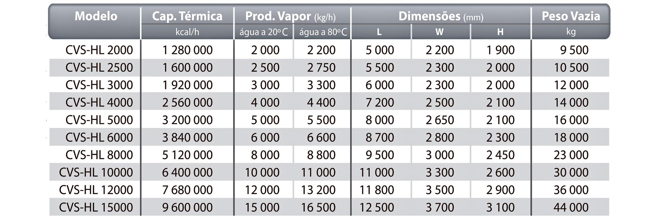 Dados Técnicos CVS-HL Icaterm