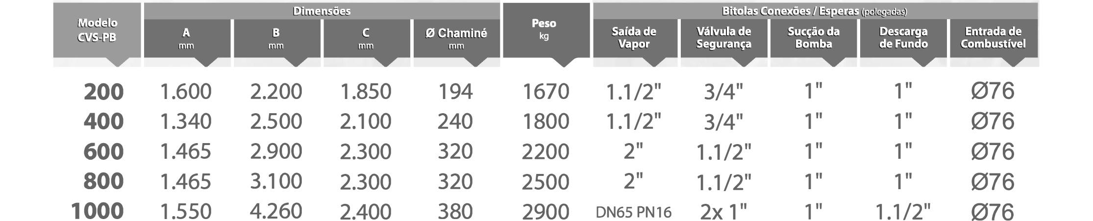 Dados Técnicos CVS-PB Icaterm
