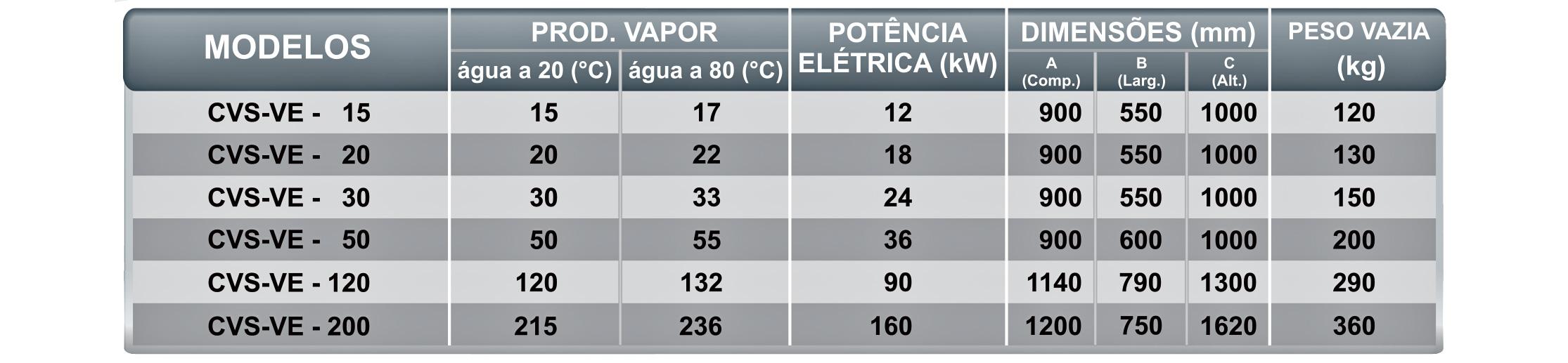 Dados Técnicos CVS-VE Icaterm