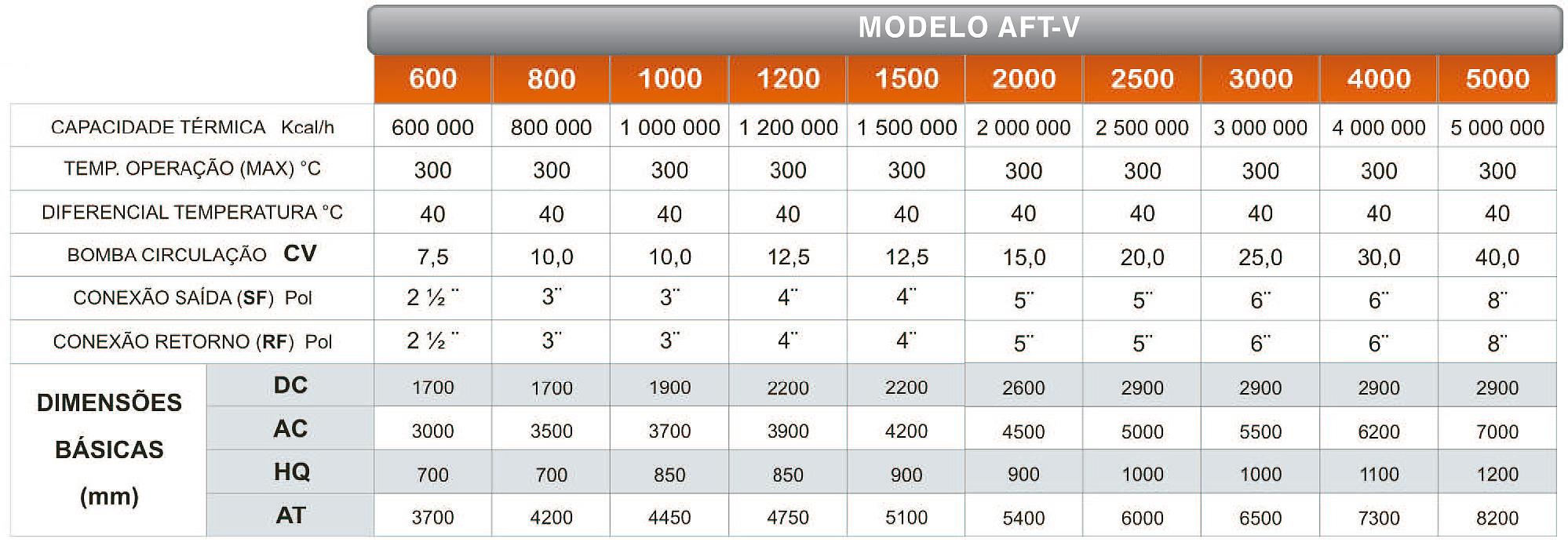 Dados Técnicos do Aquecedor de Fluído Térmico Vertical a Óleo e Gás AFT-V
