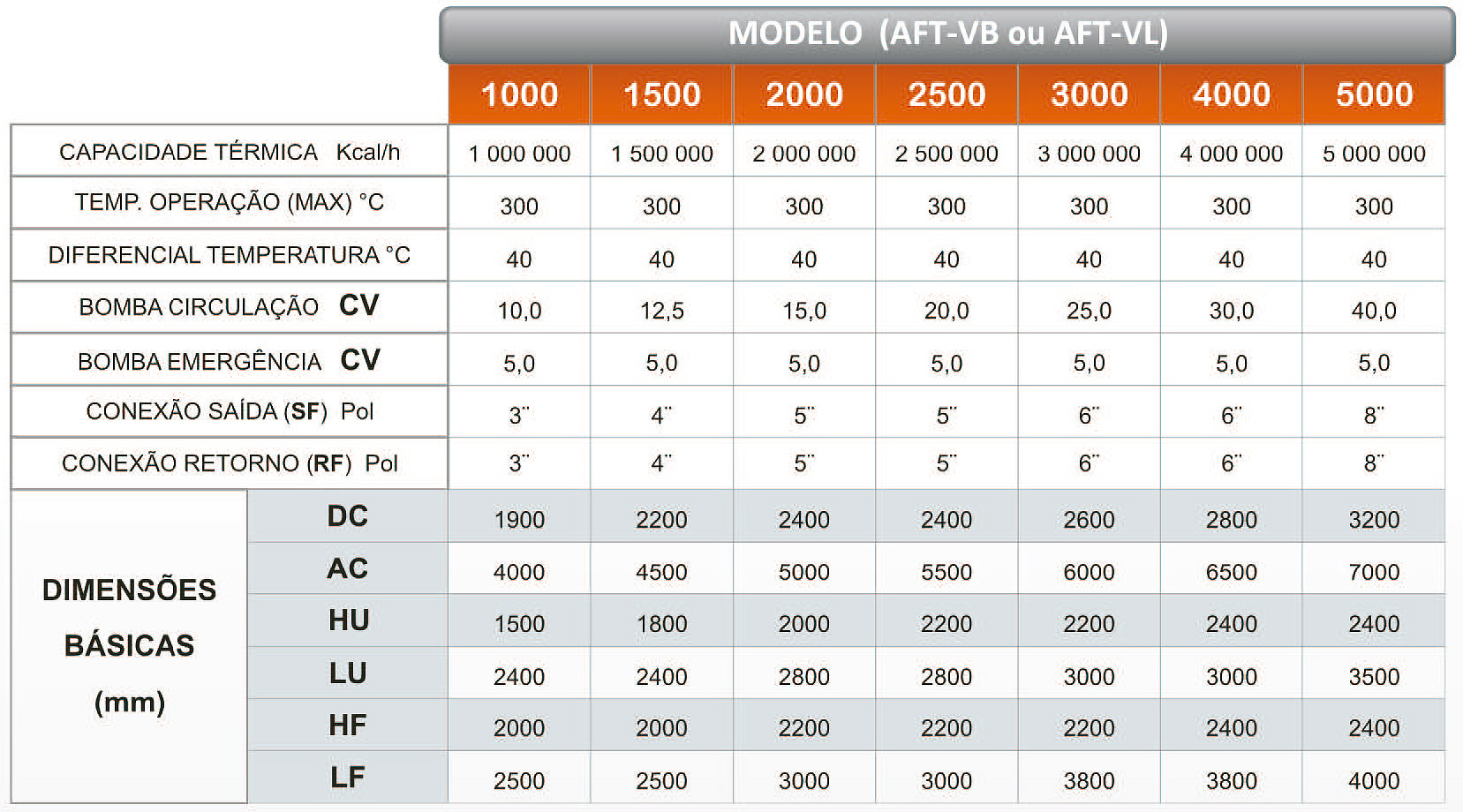 Dados Técnicos do Aquecedor de Fluído Térmico Vertical a Biomassa AFT-VB