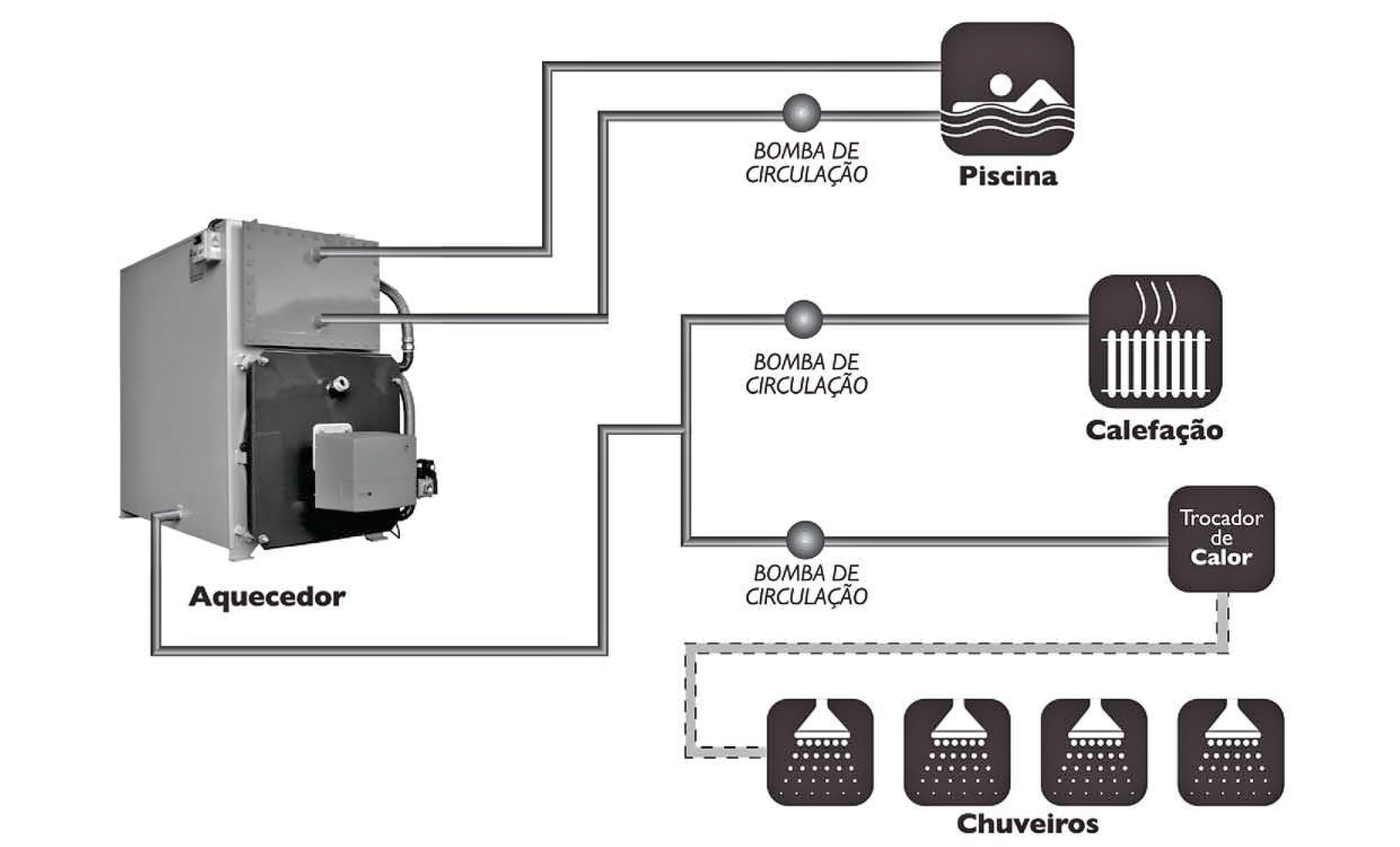Instalação típica de hidráulica do Aquecedor de Processos AP HP