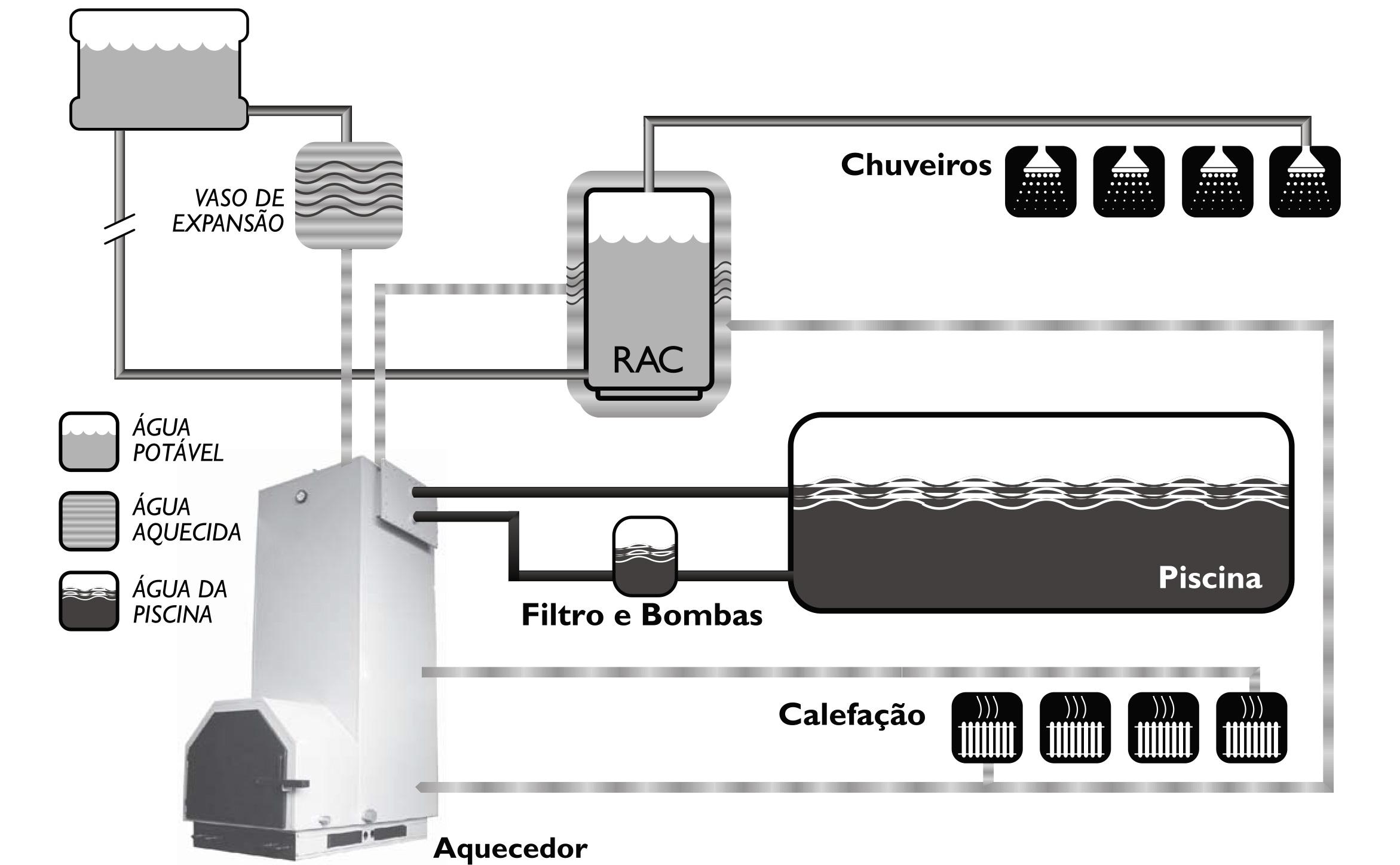 Instalação típica de hidráulica do Aquecedor de Processos a Lenha AP VL