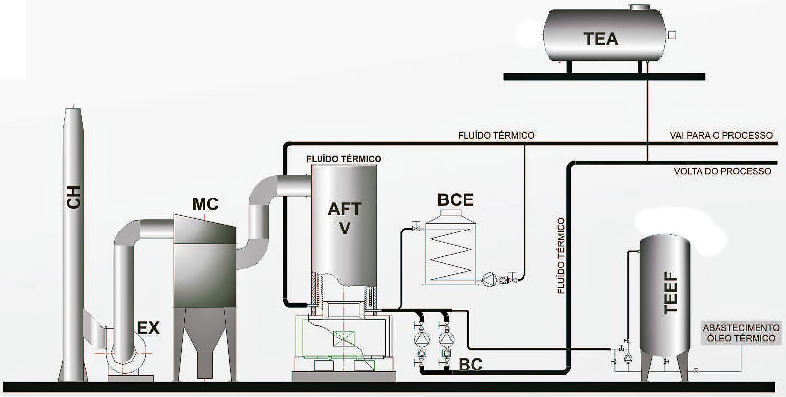 Sistema de Aquecedor de Flúido Térmico AFT