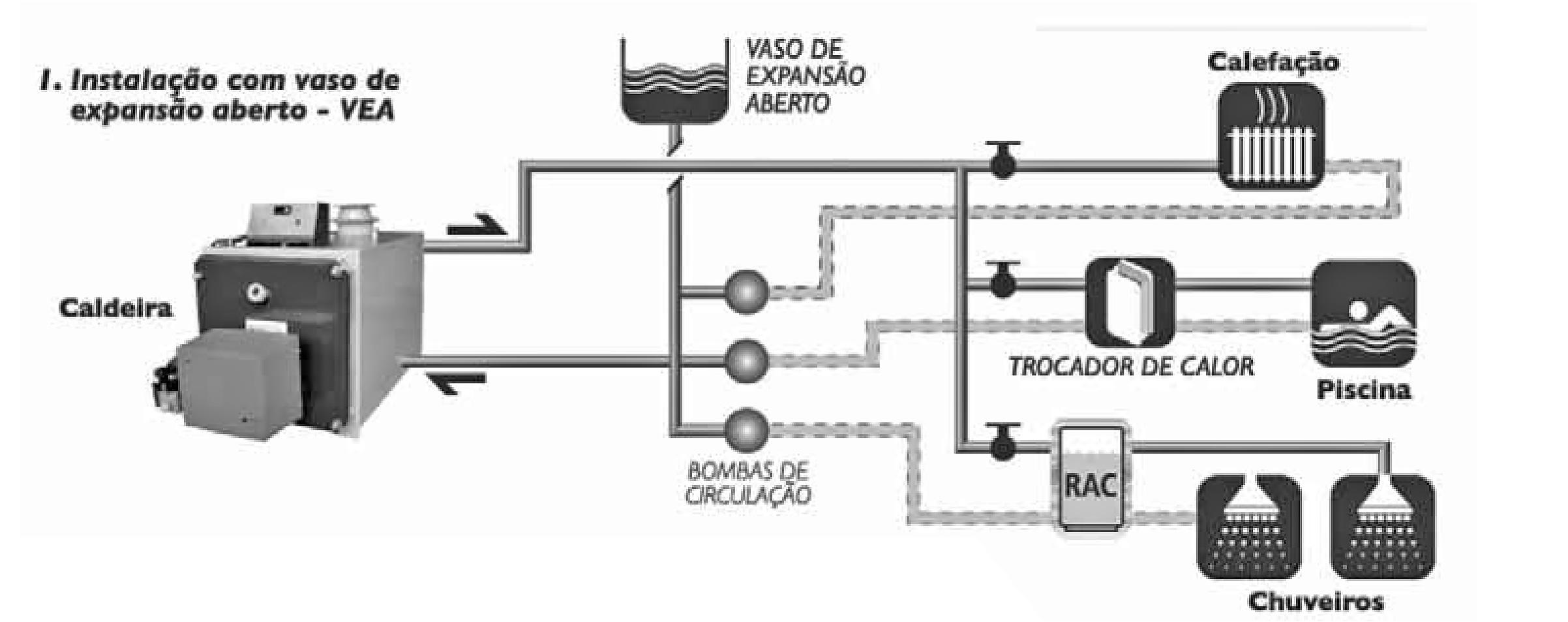 Esquema de instalação da Geradora de Água Quente CAD-HP